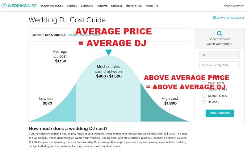 Average San Go Dj Prices Wedding Wire